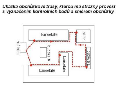 Obchůzkové systémy - schéma